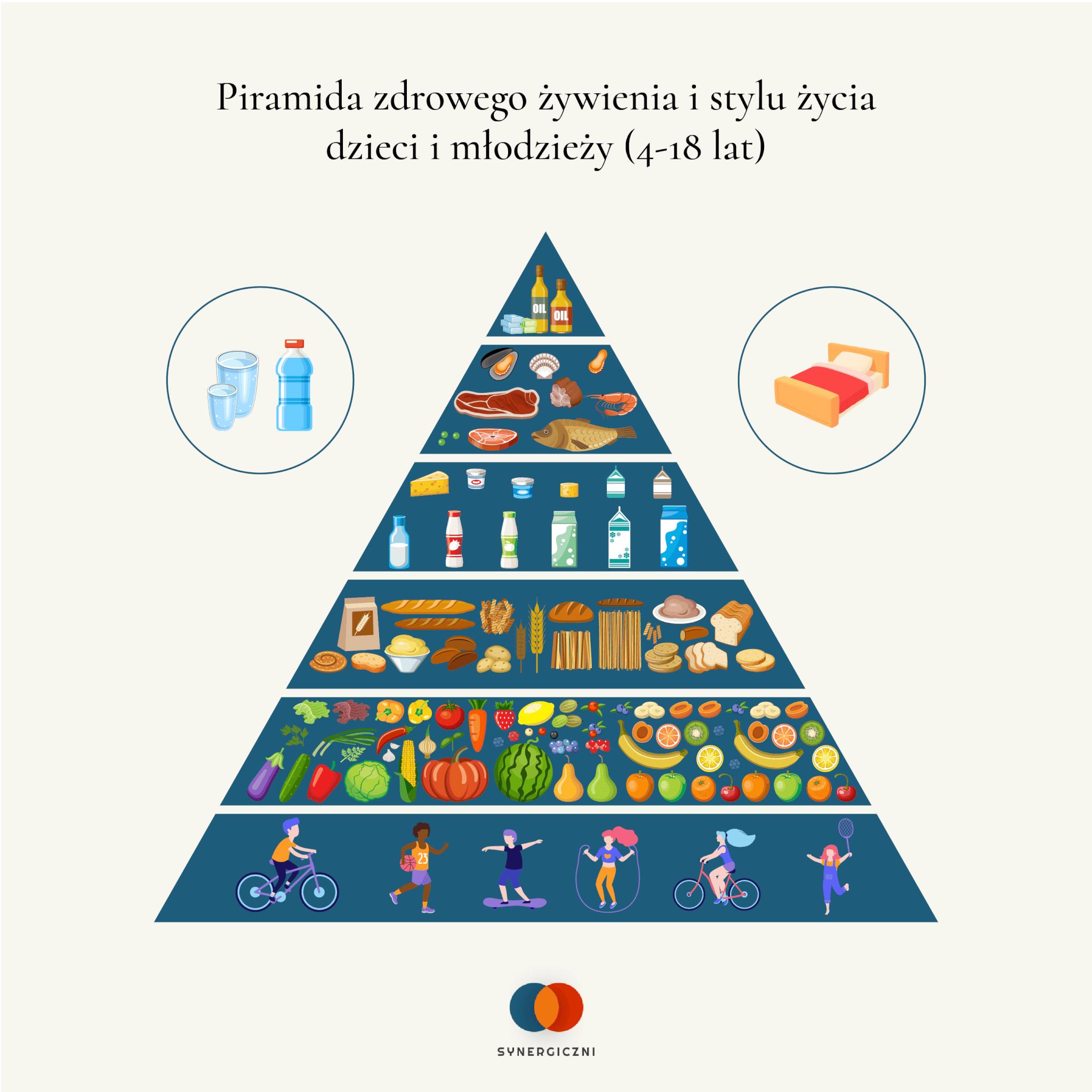 piramida żywienia dzieci